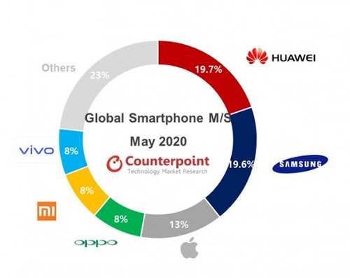 Samsung cedes smartphone top spot to Huawei again in May - THE ELEC, Korea  Electronics Industry Media