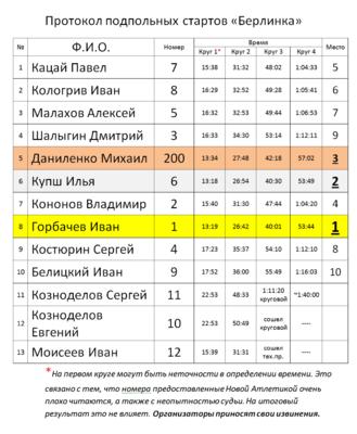 Протокол подпольных стартов BerlinkaCup.png
