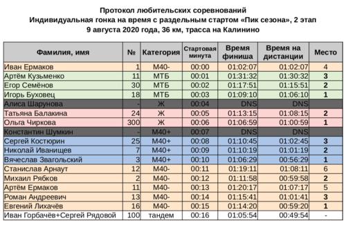 """Протокол """"Пик сезона"""" 2 этап.png"""